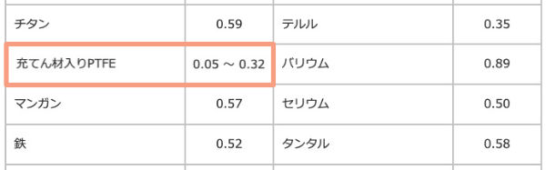 レートの素材テフロンの摩擦係数表